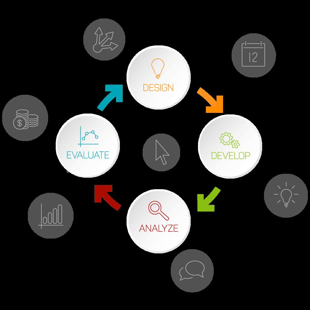 custom software development program management by mixto